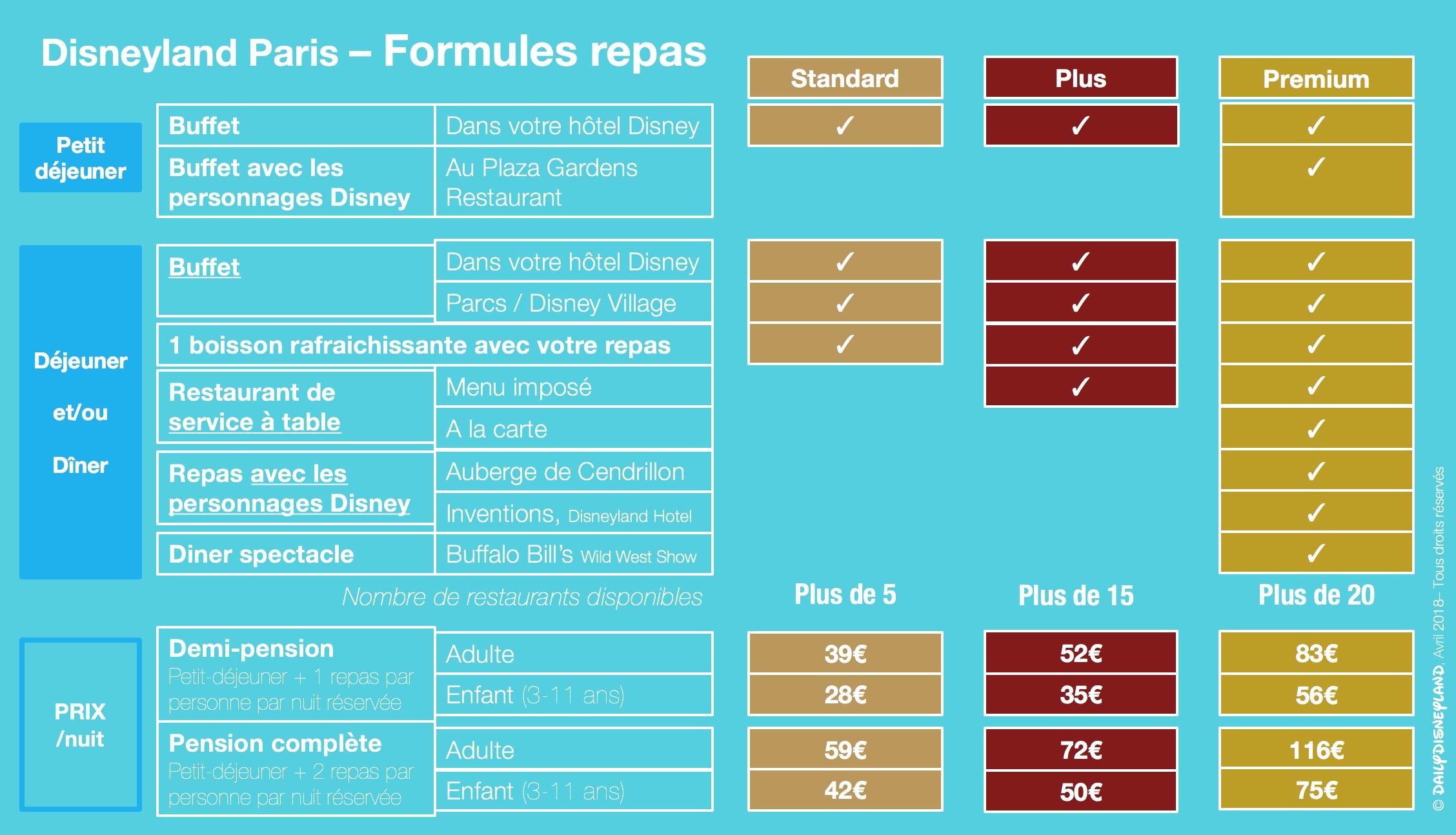 tableau comparatif formules repas disneyland paris demi pension pension complete